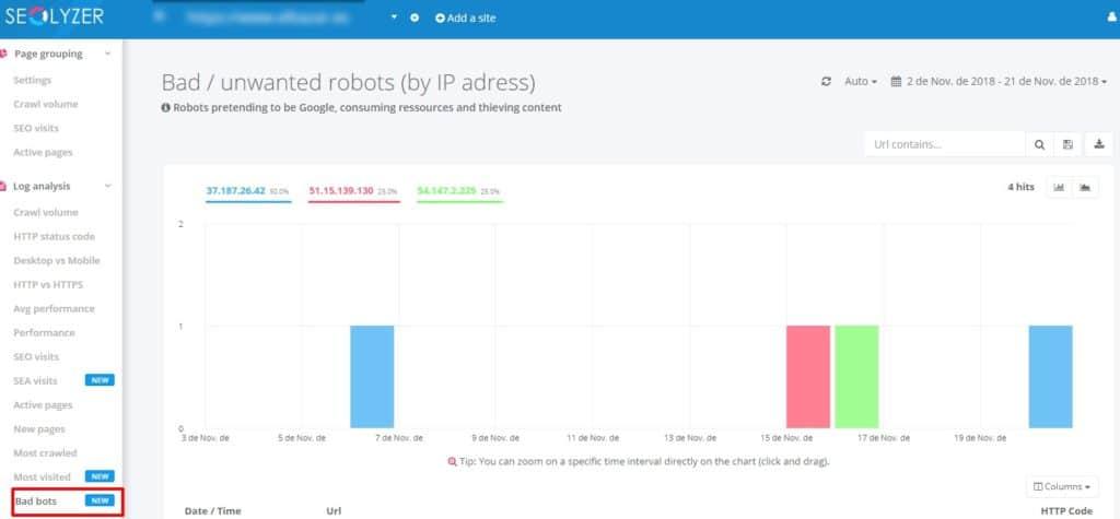 Análisis de robots maliciosos