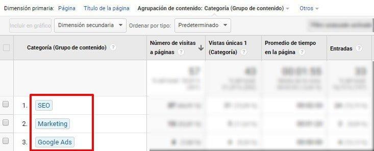 Ejemplo de COntent Grouping de categorías